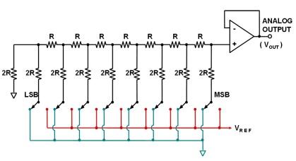 Nalha resistiva associada aos bits a serem convertidos.