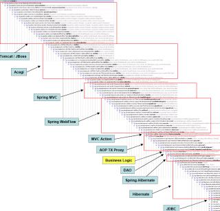 Stack trace de um programa em Java