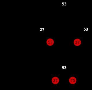 Nós com 1, 2 ou 3 chaves e as equivalentes na red black