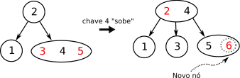 red-black - adding 6