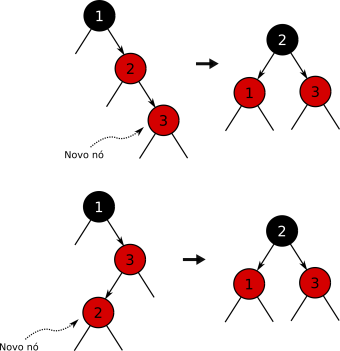small-rotation