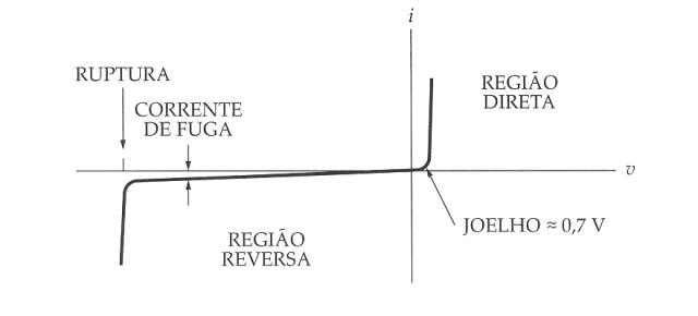 Curva característica de um diodo