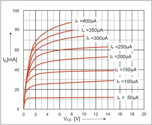 Curva característica de $latex V_{CE}$ versus $latex I_C$