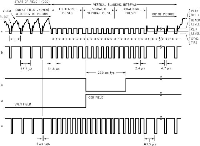 Sincronismo vertical entre quadros